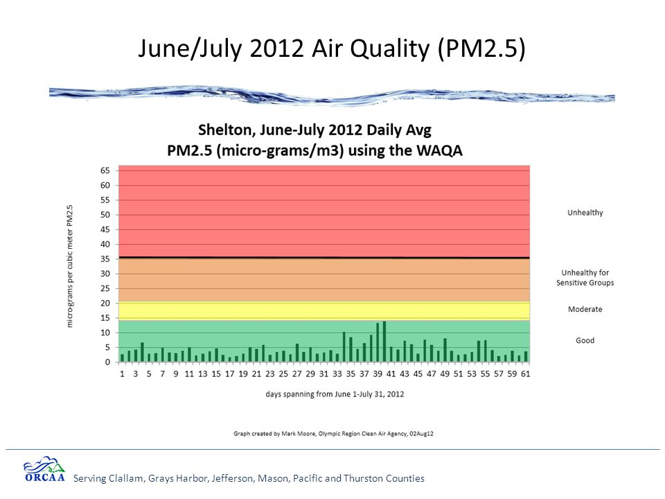 Serving Clallam, Grays Harbor, Jefferson, Mason, Pacific and Thurston Counties June/July 2012 Air Quality (PM2.5)