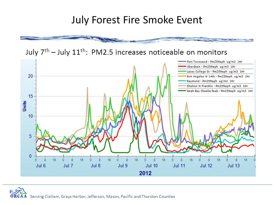 Serving Clallam, Grays Harbor, Jefferson, Mason, Pacific and Thurston Counties July Forest Fire Smoke Event July 7 th – July 11 th : PM2.5 increases noticeable on monitors