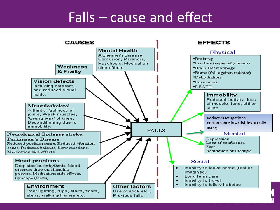 Falls – cause and effect Reduced Occupational Performance in Activities of Daily living