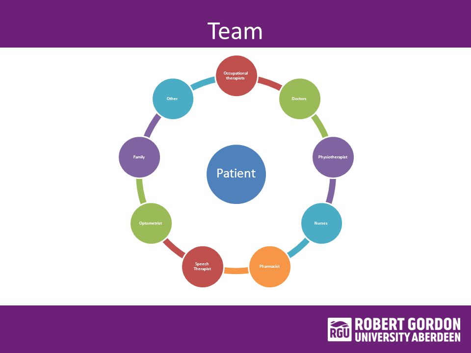 Team Patient Occupational therapists DoctorsPhysiotherapistNursesPharmacist Speech Therapist OptometristFamilyOther