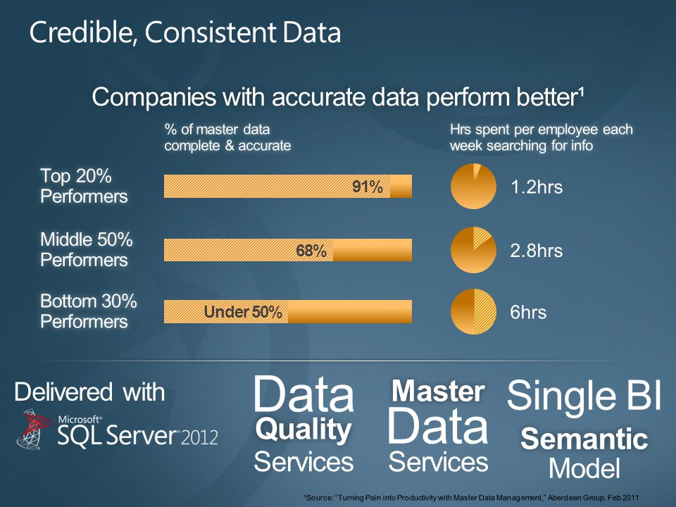 Companies with accurate data perform better¹Companies with accurate data perform better¹ Semantic Single BI Semantic Model DataQuality Services Delivered with Master Data Services 91% 68% Under 50%