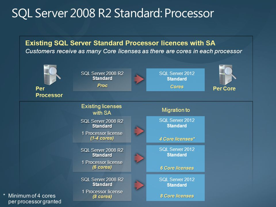 SQL Server 2008 R2 Standard Proc Proc SQL Server 2012 StandardCores Existing licenses with SA Migration to SQL Server 2008 R2 Standard 1 Processor license (1-4 cores) SQL Server 2008 R2 Standard 1 Processor license (1-4 cores) SQL Server 2012 Standard 4 Core licenses* SQL Server 2008 R2 Standard 1 Processor license (6 cores) SQL Server 2008 R2 Standard 1 Processor license (6 cores) SQL Server 2012 Standard 6 Core licenses SQL Server 2008 R2 Standard 1 Processor license (8 cores) SQL Server 2008 R2 Standard 1 Processor license (8 cores) SQL Server 2012 Standard 8 Core licenses