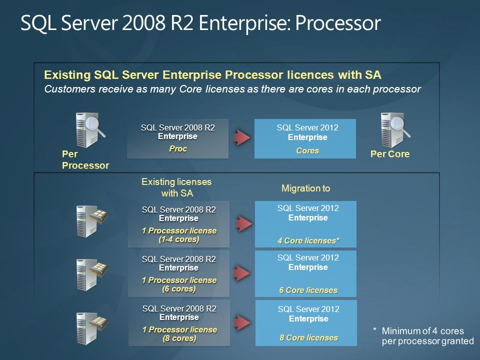 Existing licenses with SA Migration to SQL Server 2008 R2 Enterprise Proc Proc SQL Server 2012 EnterpriseCores SQL Server 2008 R2 Enterprise 1 Processor license (1-4 cores) SQL Server 2008 R2 Enterprise 1 Processor license (1-4 cores) SQL Server 2012 Enterprise 4 Core licenses* SQL Server 2008 R2 Enterprise 1 Processor license (6 cores) SQL Server 2008 R2 Enterprise 1 Processor license (6 cores) SQL Server 2012 Enterprise 6 Core licenses SQL Server 2008 R2 Enterprise 1 Processor license (8 cores) SQL Server 2008 R2 Enterprise 1 Processor license (8 cores) SQL Server 2012 Enterprise 8 Core licenses