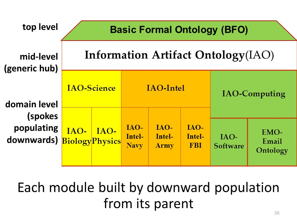 IAO-ScienceIAO-Intel IAO-Computing IAO- Biology IAO- Physics IAO- Intel- Navy IAO- Intel- Army IAO- Intel- FBI IAO- Software EMO- Email Ontology Each module built by downward population from its parent top level mid-level (generic hub) domain level (spokes populating downwards) Information Artifact Ontology(IAO) Basic Formal Ontology (BFO) 26