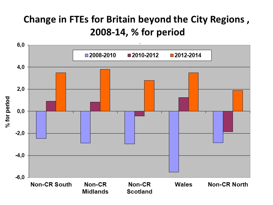 Change in FTEs for Britain beyond the City Regions, 2008-14, % for period