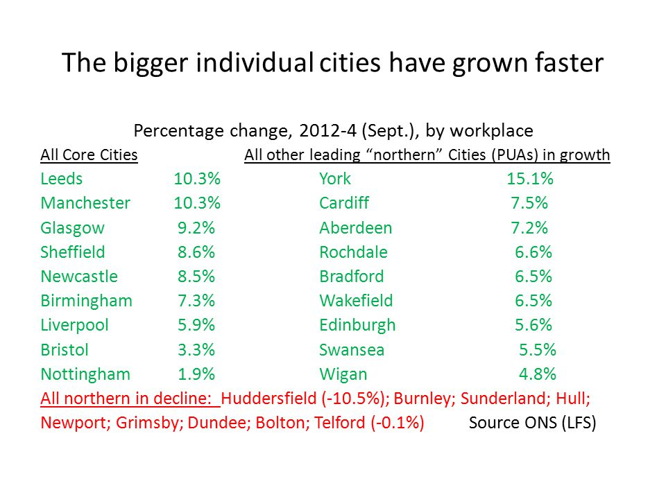 The bigger individual cities have grown faster Percentage change, 2012-4 (Sept.), by workplace All Core Cities All other leading northern Cities (PUAs) in growth Leeds10.3% York15.1% Manchester10.3% Cardiff 7.5% Glasgow 9.2% Aberdeen 7.2% Sheffield 8.6% Rochdale 6.6% Newcastle 8.5% Bradford 6.5% Birmingham 7.3% Wakefield 6.5% Liverpool 5.9% Edinburgh 5.6% Bristol 3.3% Swansea 5.5% Nottingham 1.9% Wigan 4.8% All northern in decline: Huddersfield (-10.5%); Burnley; Sunderland; Hull; Newport; Grimsby; Dundee; Bolton; Telford (-0.1%) Source ONS (LFS)
