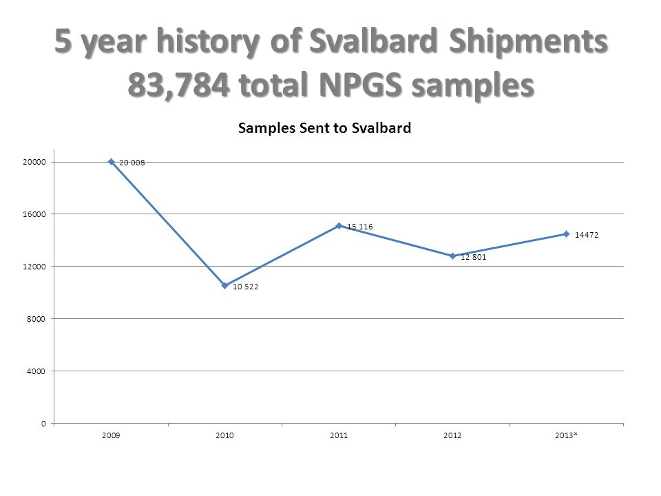 5 year history of Svalbard Shipments 83,784 total NPGS samples