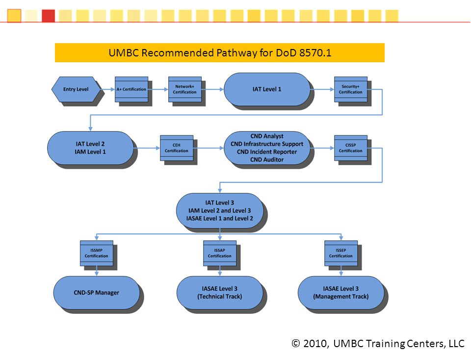 © 2010, UMBC Training Centers, LLC UMBC Recommended Pathway for DoD 8570.1