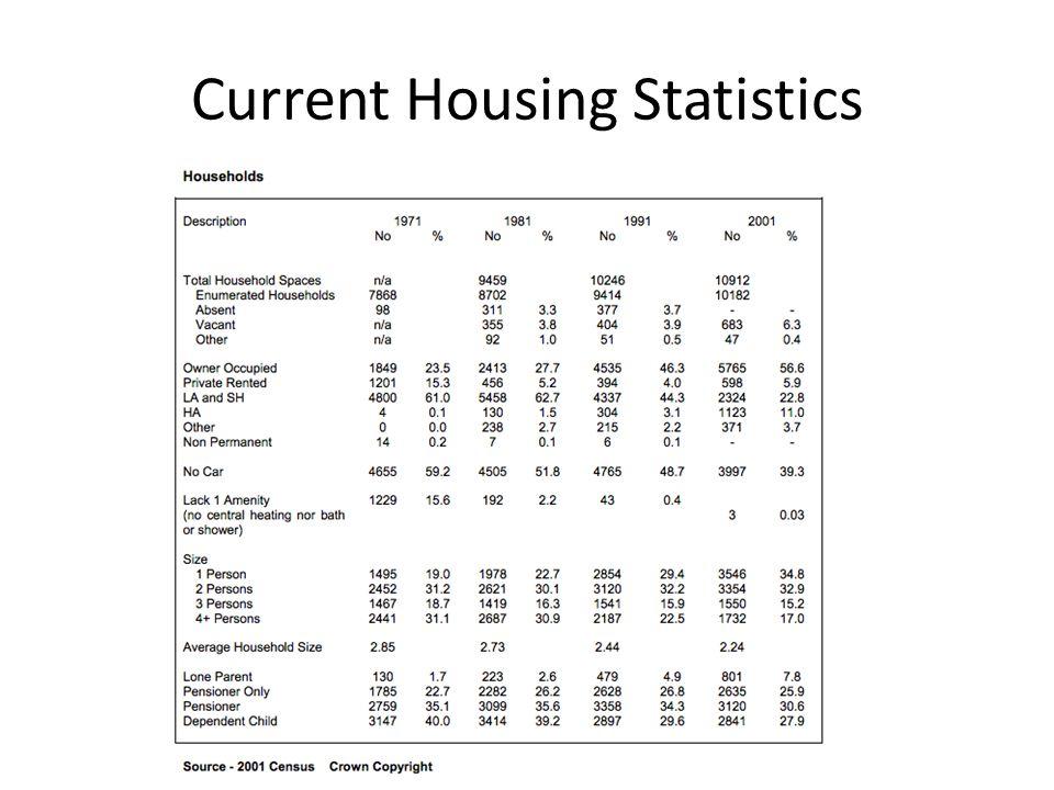 Current Housing Statistics