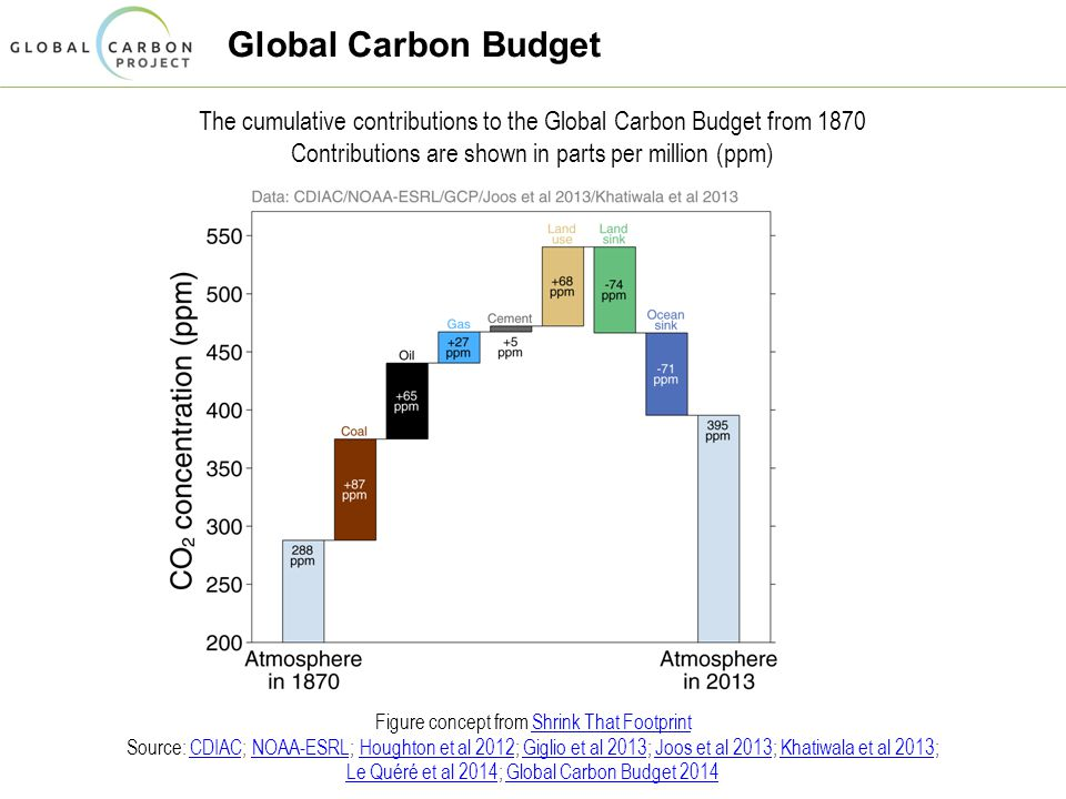 Global Carbon Budget The cumulative contributions to the Global Carbon Budget from 1870 Contributions are shown in parts per million (ppm) Figure concept from Shrink That Footprint Source: CDIAC; NOAA-ESRL; Houghton et al 2012; Giglio et al 2013; Joos et al 2013; Khatiwala et al 2013; Le Quéré et al 2014; Global Carbon Budget 2014Shrink That FootprintCDIACNOAA-ESRLHoughton et al 2012Giglio et al 2013Joos et al 2013Khatiwala et al 2013 Le Quéré et al 2014Global Carbon Budget 2014