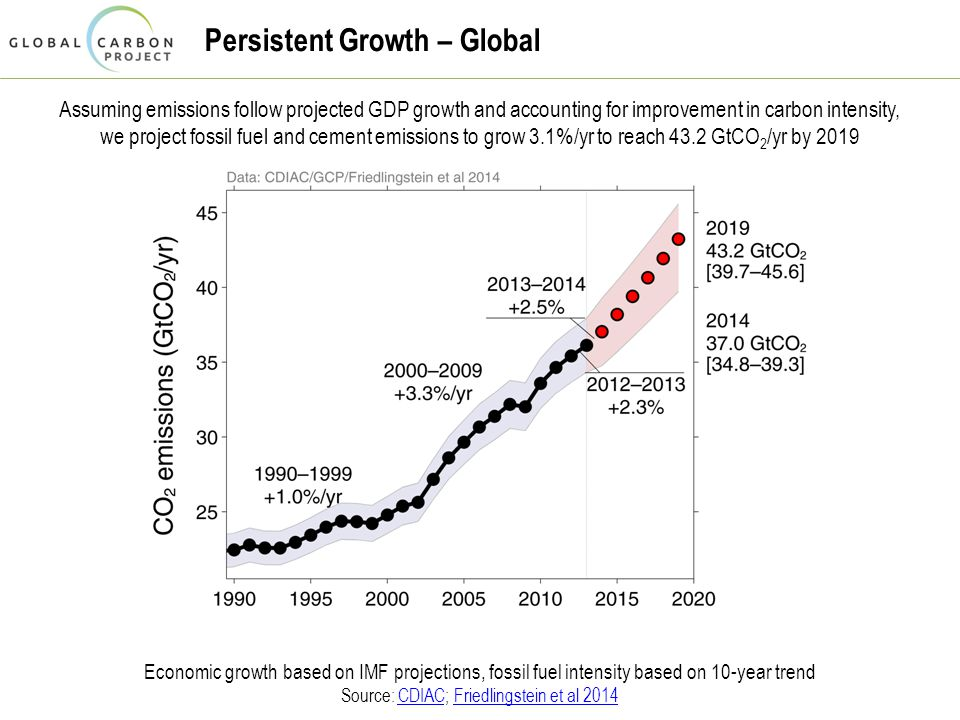 Persistent Growth – Global Assuming emissions follow projected GDP growth and accounting for improvement in carbon intensity, we project fossil fuel and cement emissions to grow 3.1%/yr to reach 43.2 GtCO 2 /yr by 2019 Economic growth based on IMF projections, fossil fuel intensity based on 10-year trend Source: CDIAC; Friedlingstein et al 2014CDIACFriedlingstein et al 2014