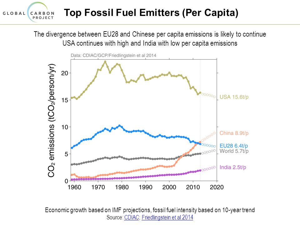 Top Fossil Fuel Emitters (Per Capita) The divergence between EU28 and Chinese per capita emissions is likely to continue USA continues with high and India with low per capita emissions Economic growth based on IMF projections, fossil fuel intensity based on 10-year trend Source: CDIAC; Friedlingstein et al 2014CDIACFriedlingstein et al 2014
