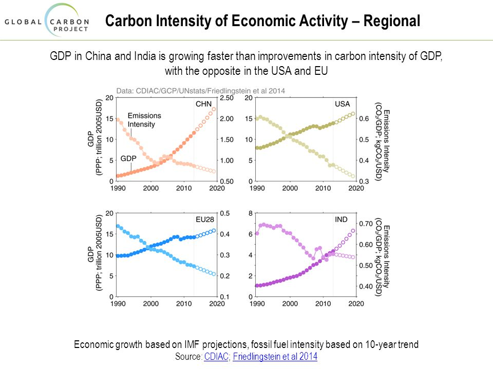 Carbon Intensity of Economic Activity – Regional GDP in China and India is growing faster than improvements in carbon intensity of GDP, with the opposite in the USA and EU Economic growth based on IMF projections, fossil fuel intensity based on 10-year trend Source: CDIAC; Friedlingstein et al 2014CDIACFriedlingstein et al 2014