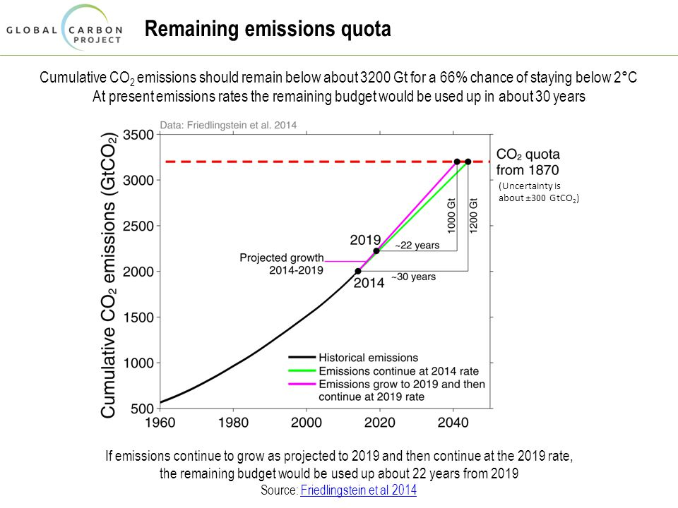 Remaining emissions quota Cumulative CO 2 emissions should remain below about 3200 Gt for a 66% chance of staying below 2°C At present emissions rates the remaining budget would be used up in about 30 years If emissions continue to grow as projected to 2019 and then continue at the 2019 rate, the remaining budget would be used up about 22 years from 2019 Source: Friedlingstein et al 2014Friedlingstein et al 2014 (Uncertainty is about ± 300 GtCO 2 )