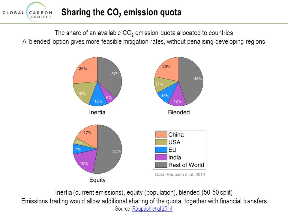 The share of an available CO 2 emission quota allocated to countries A 'blended' option gives more feasible mitigation rates, without penalising developing regions Inertia (current emissions), equity (population), blended (50-50 split) Emissions trading would allow additional sharing of the quota, together with financial transfers Source: Raupach et al 2014Raupach et al 2014