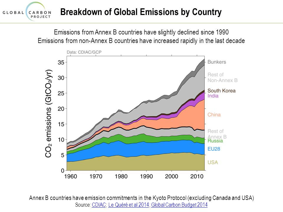 Breakdown of Global Emissions by Country Emissions from Annex B countries have slightly declined since 1990 Emissions from non-Annex B countries have increased rapidly in the last decade Annex B countries have emission commitments in the Kyoto Protocol (excluding Canada and USA) Source: CDIAC; Le Quéré et al 2014; Global Carbon Budget 2014CDIACLe Quéré et al 2014Global Carbon Budget 2014