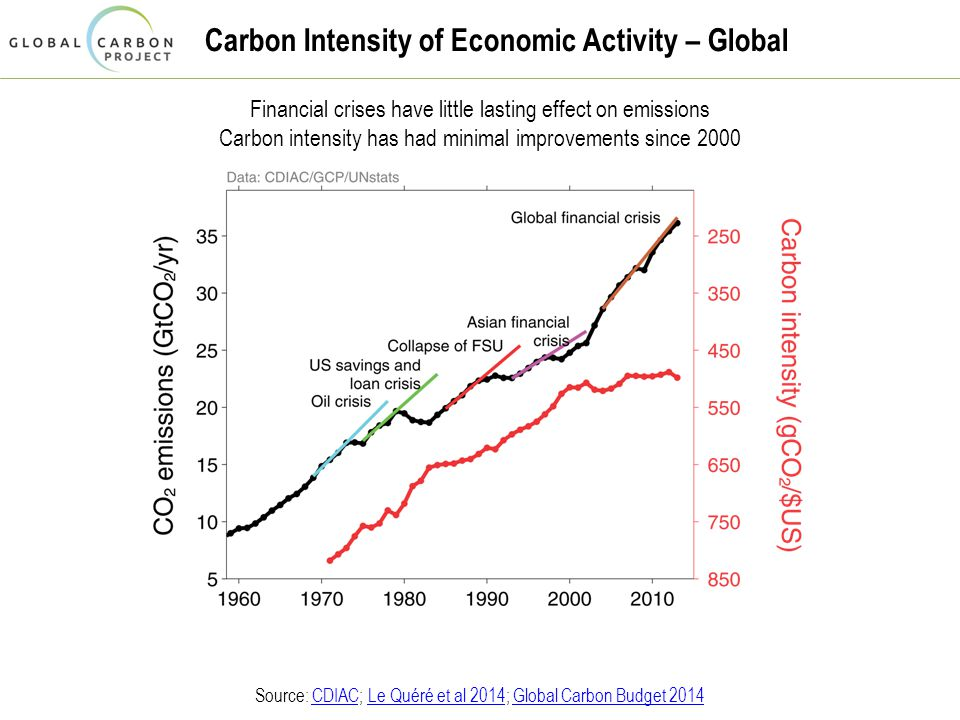 Carbon Intensity of Economic Activity – Global Financial crises have little lasting effect on emissions Carbon intensity has had minimal improvements since 2000 Source: CDIAC; Le Quéré et al 2014; Global Carbon Budget 2014CDIACLe Quéré et al 2014Global Carbon Budget 2014