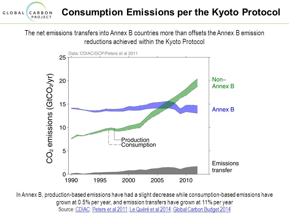 Consumption Emissions per the Kyoto Protocol The net emissions transfers into Annex B countries more than offsets the Annex B emission reductions achieved within the Kyoto Protocol In Annex B, production-based emissions have had a slight decrease while consumption-based emissions have grown at 0.5% per year, and emission transfers have grown at 11% per year Source: CDIAC; Peters et al 2011; Le Quéré et al 2014; Global Carbon Budget 2014CDIACPeters et al 2011Le Quéré et al 2014Global Carbon Budget 2014