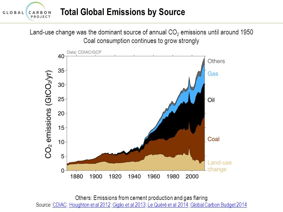 Total Global Emissions by Source Land-use change was the dominant source of annual CO 2 emissions until around 1950 Coal consumption continues to grow strongly Others: Emissions from cement production and gas flaring Source: CDIAC; Houghton et al 2012; Giglio et al 2013; Le Quéré et al 2014; Global Carbon Budget 2014CDIACHoughton et al 2012Giglio et al 2013Le Quéré et al 2014Global Carbon Budget 2014