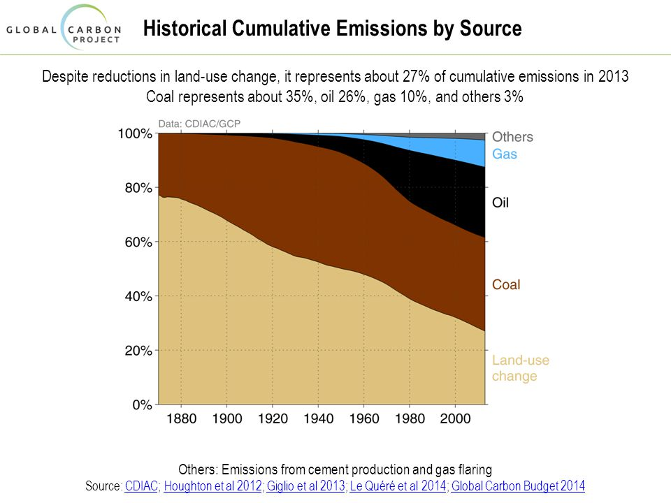 Historical Cumulative Emissions by Source Despite reductions in land-use change, it represents about 27% of cumulative emissions in 2013 Coal represents about 35%, oil 26%, gas 10%, and others 3% Others: Emissions from cement production and gas flaring Source: CDIAC; Houghton et al 2012; Giglio et al 2013; Le Quéré et al 2014; Global Carbon Budget 2014CDIACHoughton et al 2012Giglio et al 2013Le Quéré et al 2014Global Carbon Budget 2014