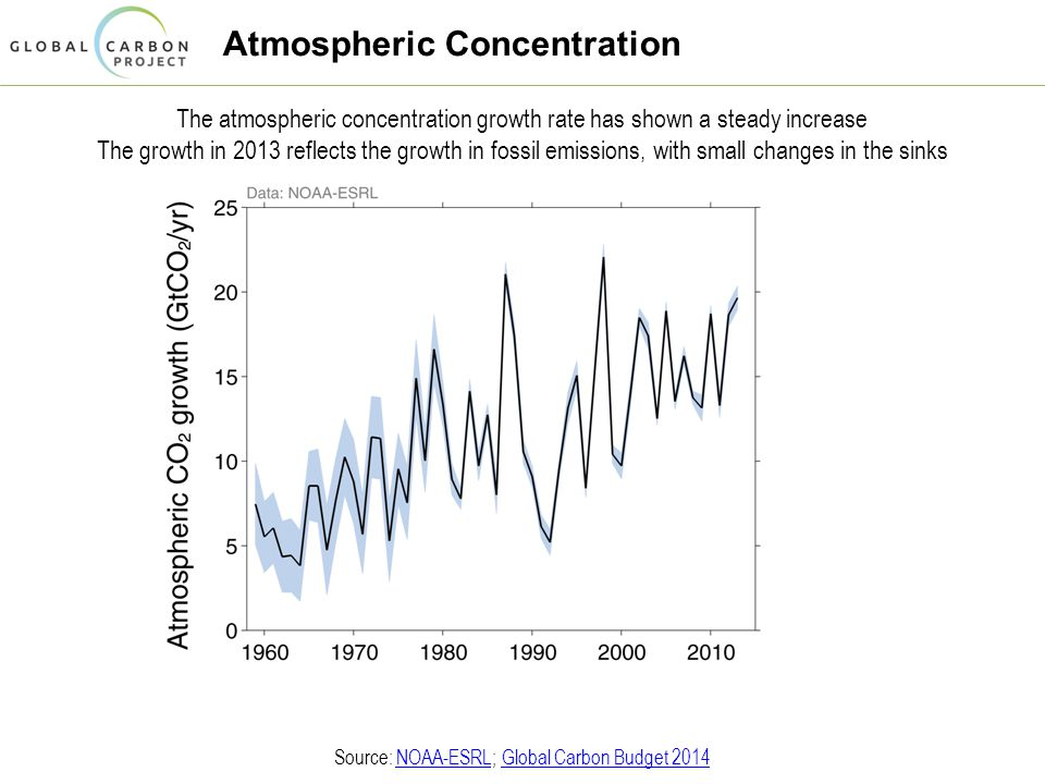Atmospheric Concentration The atmospheric concentration growth rate has shown a steady increase The growth in 2013 reflects the growth in fossil emissions, with small changes in the sinks Source: NOAA-ESRL; Global Carbon Budget 2014NOAA-ESRLGlobal Carbon Budget 2014