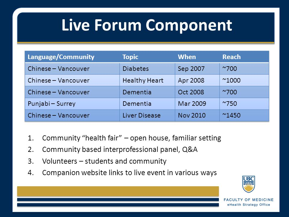 "Live Forum Component 1.Community ""health fair"" – open house, familiar setting 2.Community based interprofessional panel, Q&A 3.Volunteers – students a"