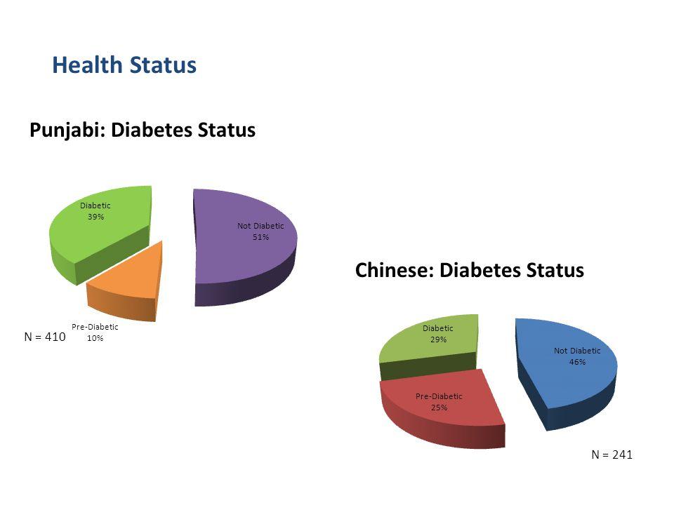 Health Status Punjabi: Diabetes Status Chinese: Diabetes Status N = 241 N = 410