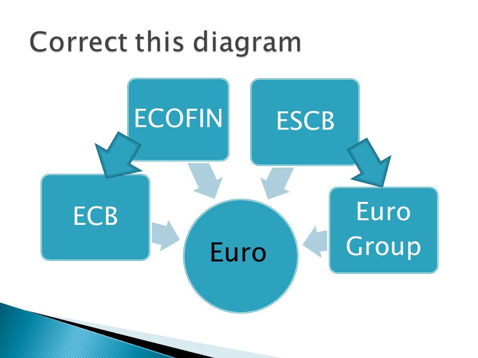 ECB ECOFIN ESCB Euro Group Euro