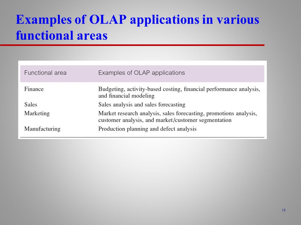 16 Examples of OLAP applications in various functional areas