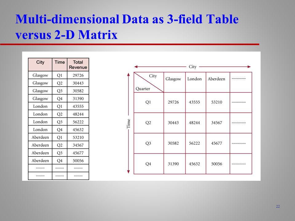 22 Multi-dimensional Data as 3-field Table versus 2-D Matrix