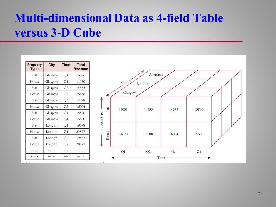 23 Multi-dimensional Data as 4-field Table versus 3-D Cube