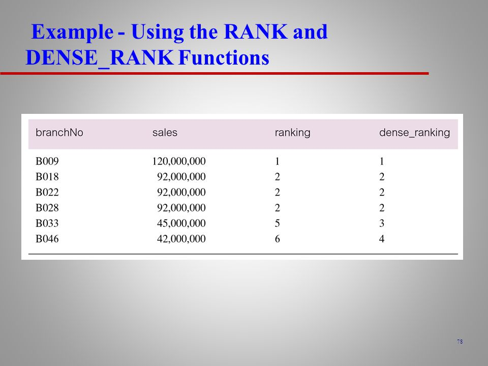 78 Example - Using the RANK and DENSE_RANK Functions