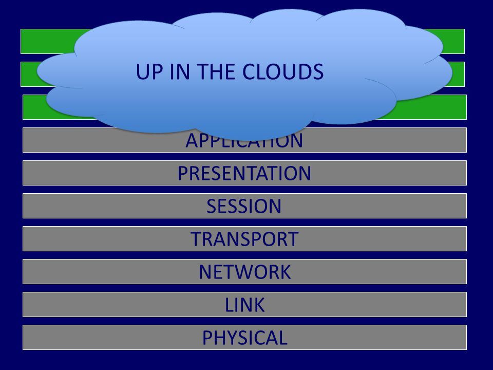 PHYSICAL LINK NETWORK SESSION TRANSPORT PRESENTATION APPLICATION DATA DIRECTORY TRUST UP IN THE CLOUDS