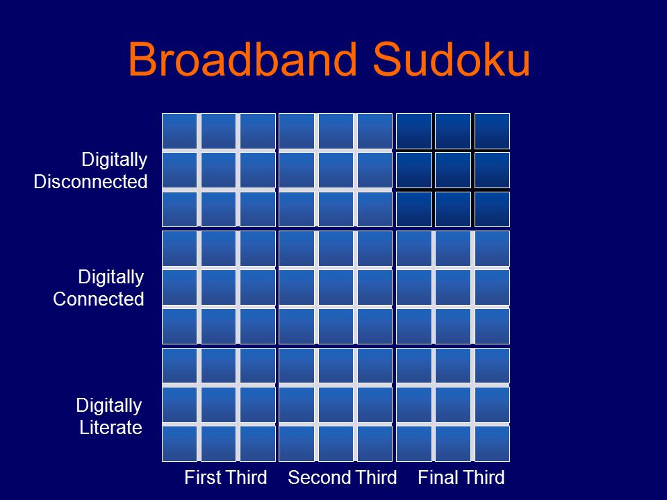 Broadband Sudoku First ThirdSecond ThirdFinal Third Digitally Literate Digitally Connected Digitally Disconnected