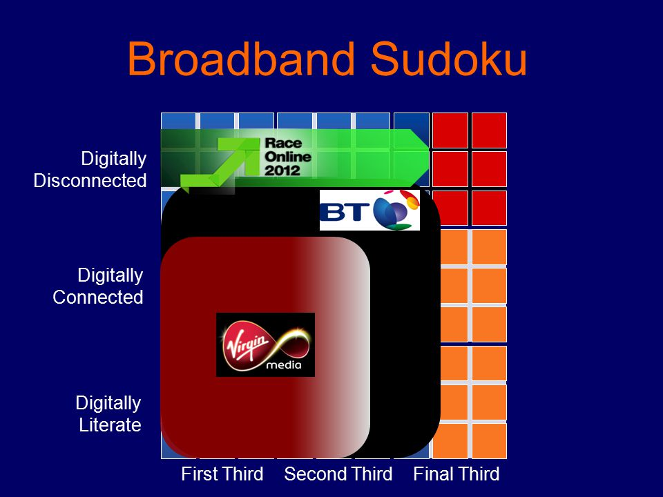 First ThirdSecond ThirdFinal Third Digitally Literate Digitally Connected Digitally Disconnected Broadband Sudoku