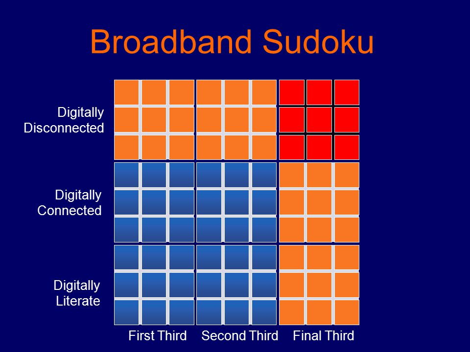 First ThirdSecond ThirdFinal Third Broadband Sudoku Digitally Literate Digitally Connected Digitally Disconnected