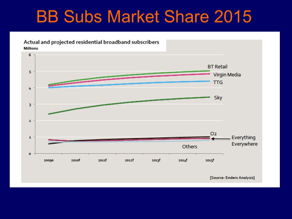 BB Subs Market Share 2015