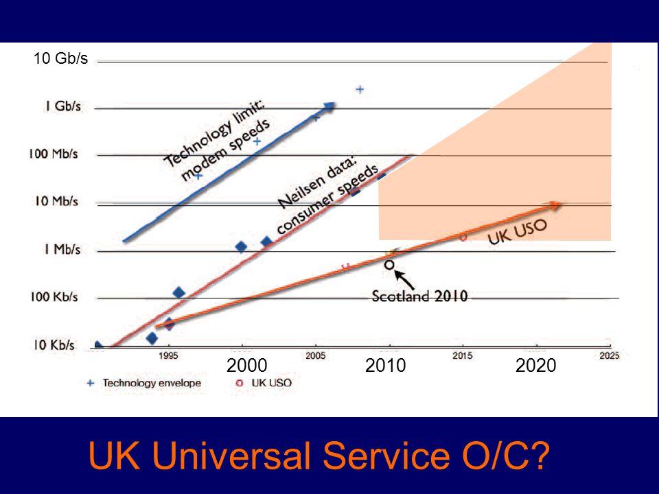 10 Gb/s UK Universal Service O/C 1990200020102020