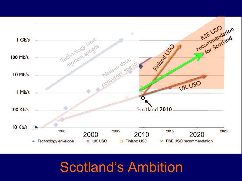Scotland's Ambition 1990200020102020
