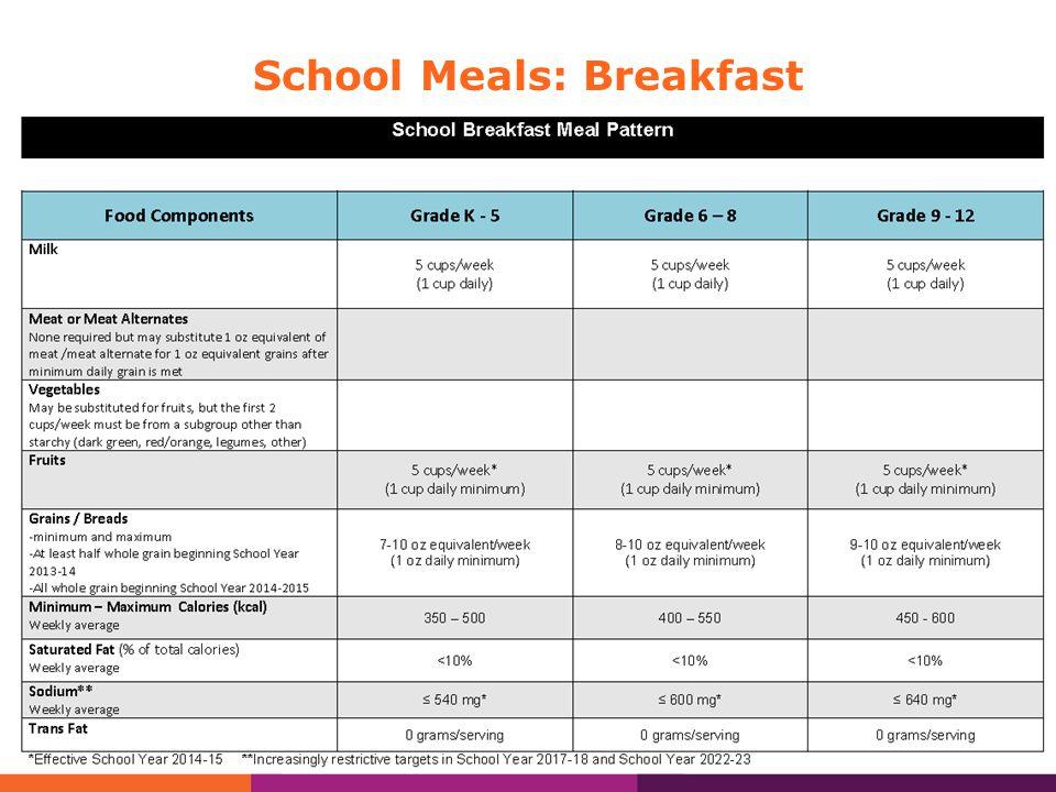 School Meals: Lunch