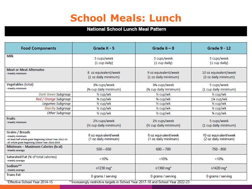 THANK YOU! Acacia Larson Child Nutrition Program Manager acacial@withinreachwa.org