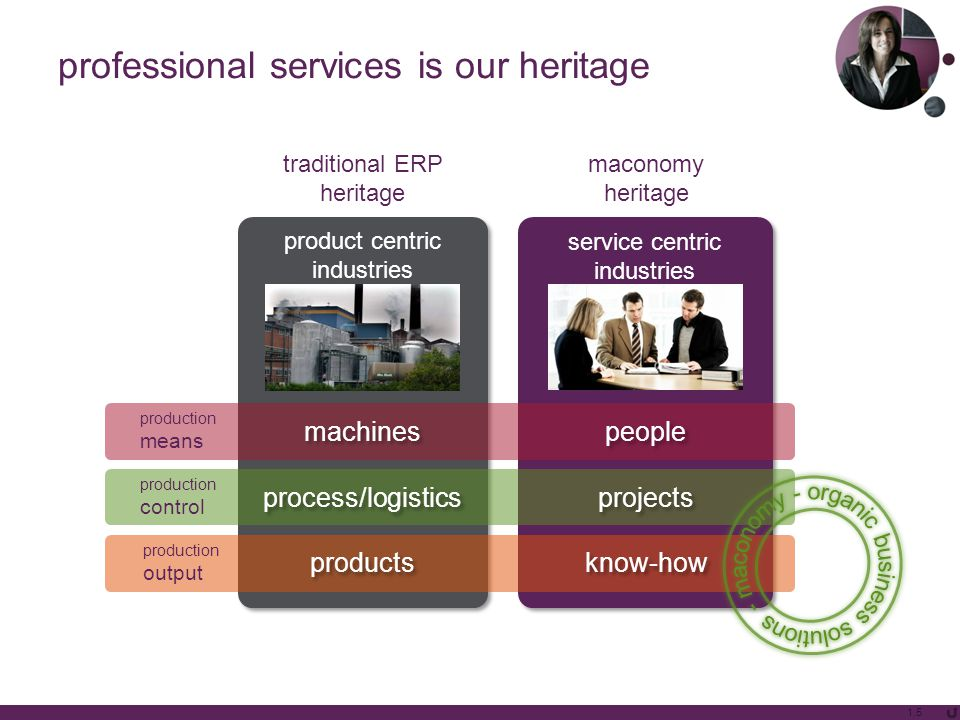 product centric industries product centric industries service centric industries service centric industries professional services is our heritage traditional ERP heritage maconomy heritage machines people production means products know-how production output process/logistics projects production control 1.5