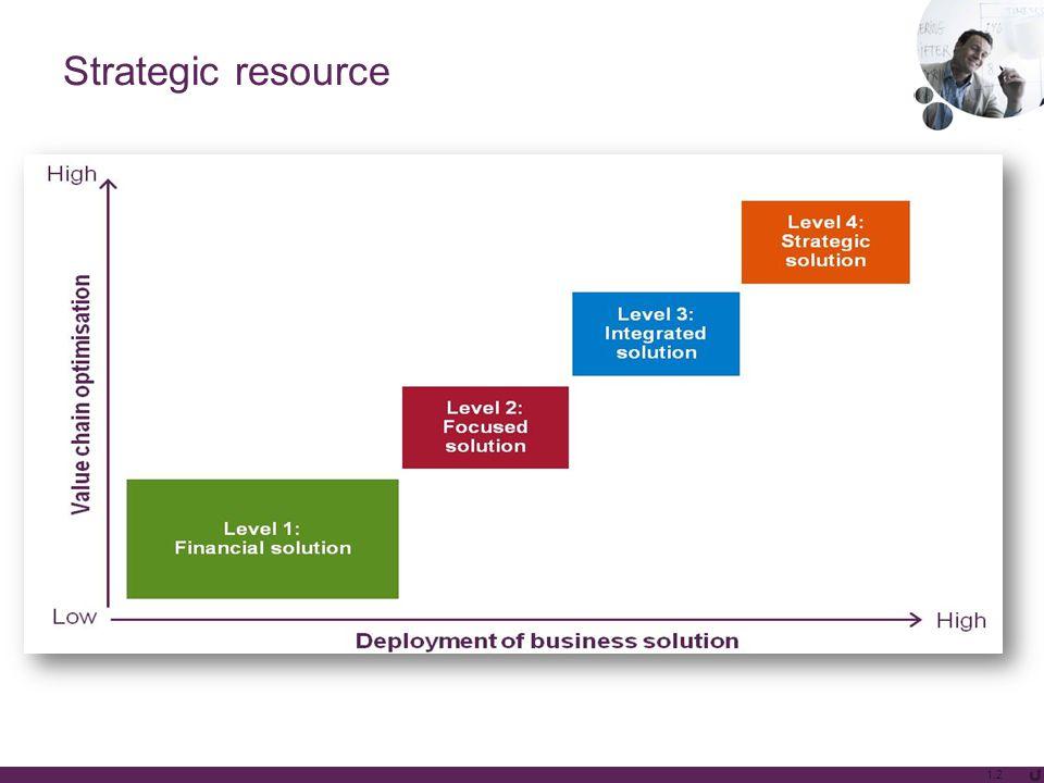 Strategic resource 1.2