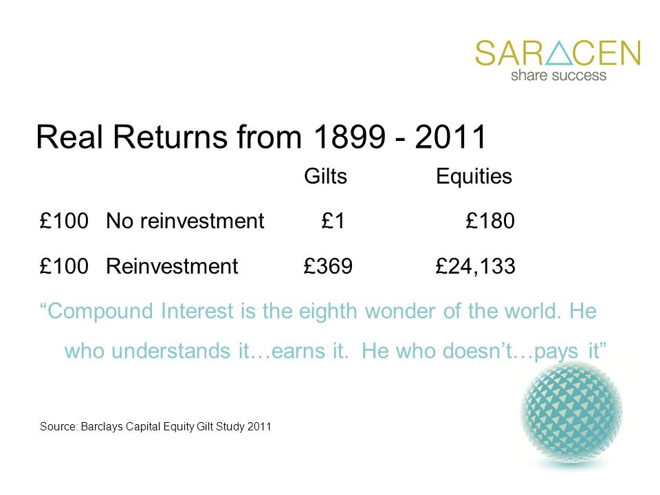 Real Returns from 1899 - 2011 GiltsEquities £100No reinvestment £1 £180 £100Reinvestment£369£24,133 Compound Interest is the eighth wonder of the world.
