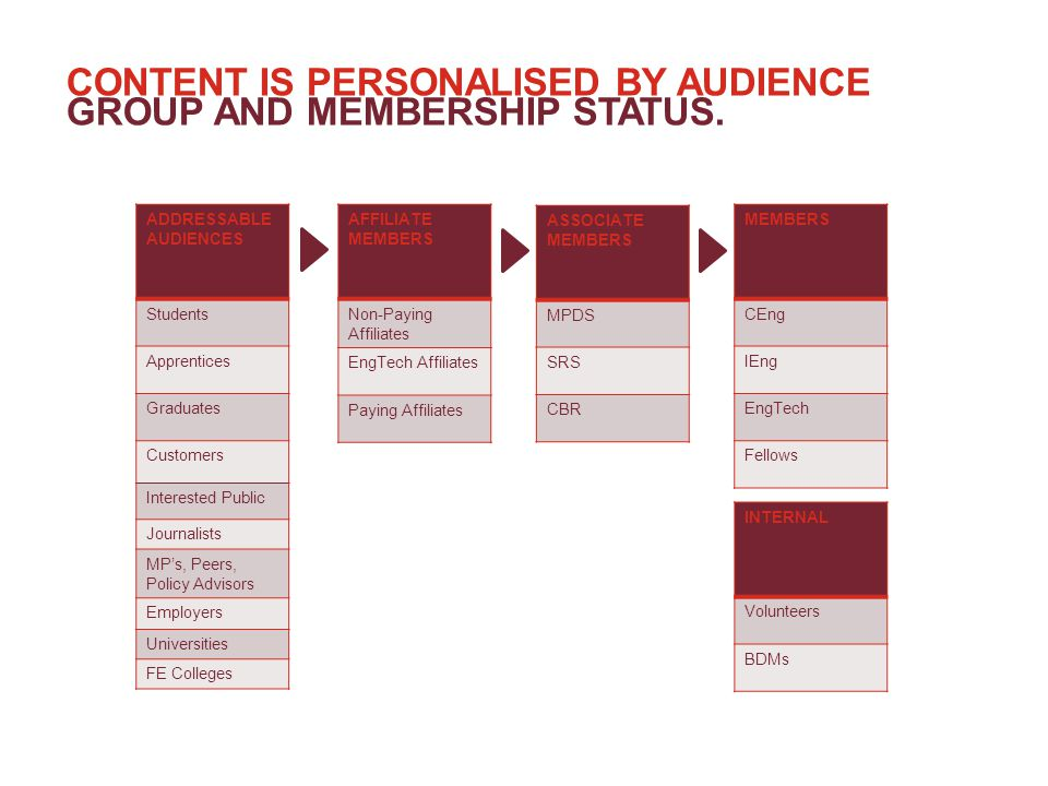 CONTENT IS PERSONALISED BY AUDIENCE GROUP AND MEMBERSHIP STATUS.