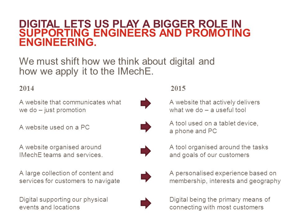 DIGITAL LETS US PLAY A BIGGER ROLE IN SUPPORTING ENGINEERS AND PROMOTING ENGINEERING.