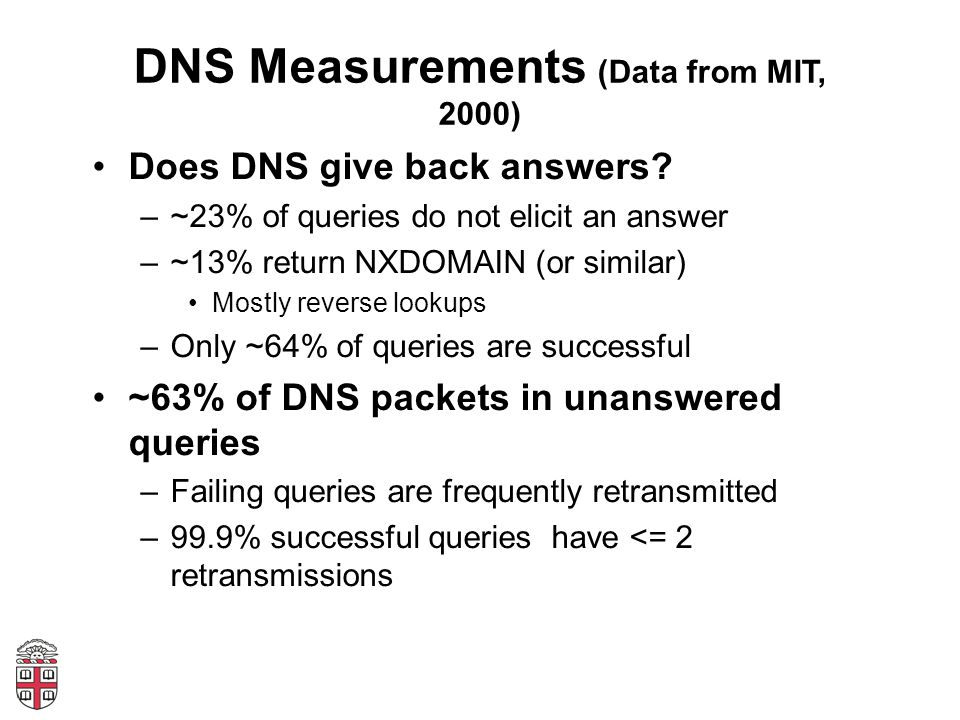 DNS Measurements (Data from MIT, 2000) Does DNS give back answers.