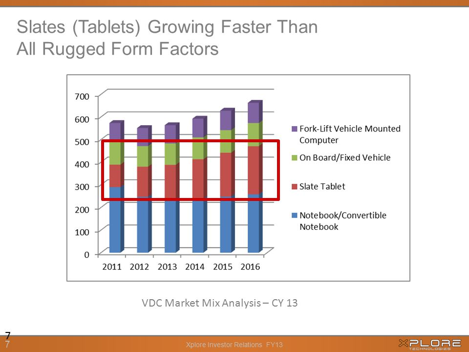 Xplore Investor Relations FY13 7 Slates (Tablets) Growing Faster Than All Rugged Form Factors VDC Market Mix Analysis – CY 13 7