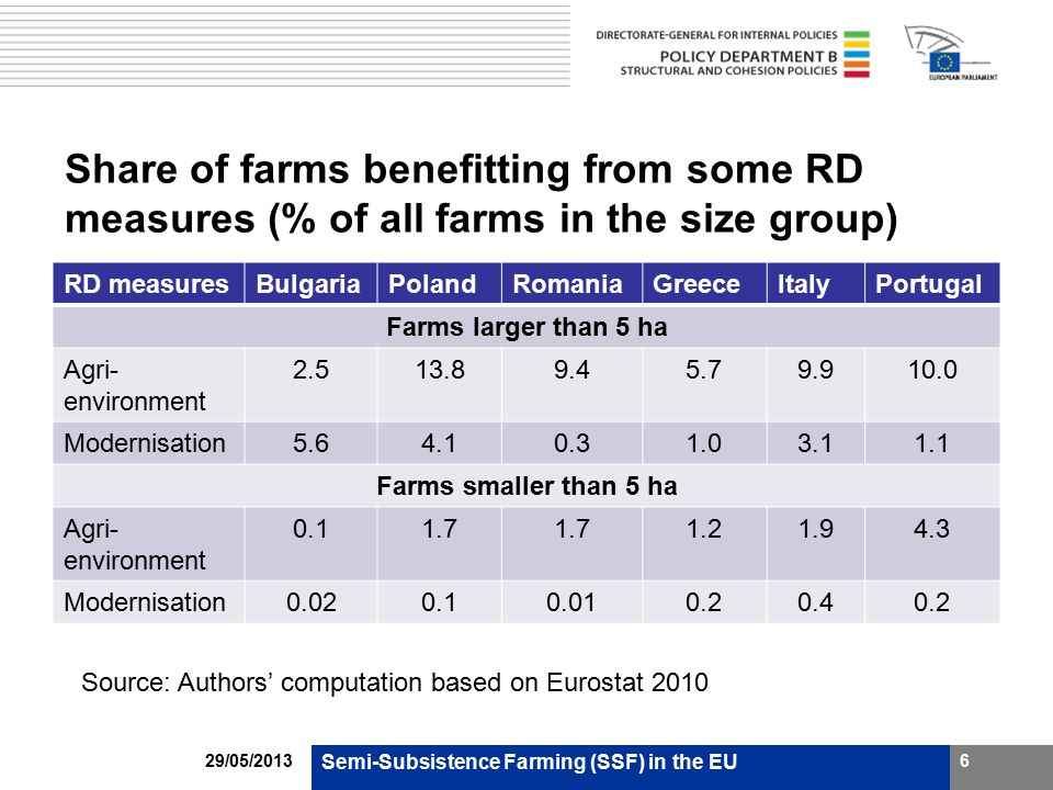 Share of farms benefitting from some RD measures (% of all farms in the size group) RD measuresBulgariaPolandRomaniaGreeceItalyPortugal Farms larger than 5 ha Agri- environment 2.513.89.45.79.910.0 Modernisation5.64.10.31.03.11.1 Farms smaller than 5 ha Agri- environment 0.11.7 1.21.94.3 Modernisation0.020.10.010.20.40.2 Semi-Subsistence Farming (SSF) in the EU 6 Source: Authors' computation based on Eurostat 2010 29/05/2013