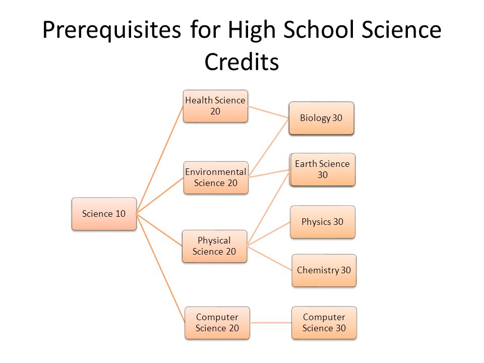 Prerequisites for High School Science Credits Science 10 Health Science 20 Biology 30 Environmental Science 20 Biology 30 Earth Science 30 Physical Science 20 Earth Science 30 Physics 30Chemistry 30 Computer Science 20 Computer Science 30